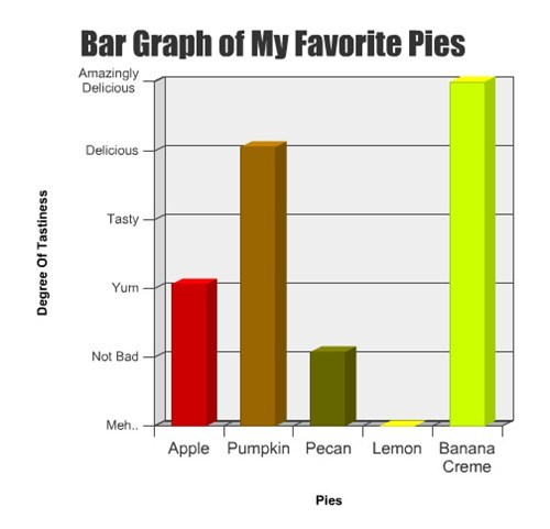 clever,Bar Graph,food,pies