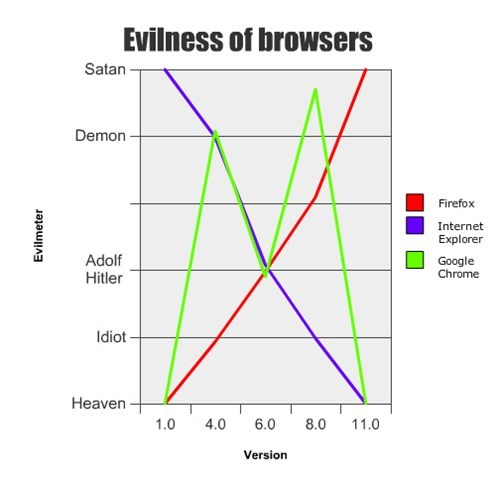 Evilness of browsers