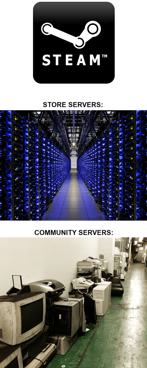 steam,servers,pc gamers