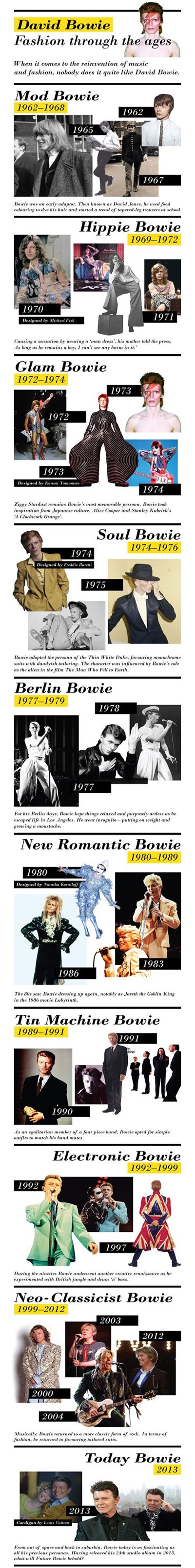 David Bowie: Fashion Through the Ages