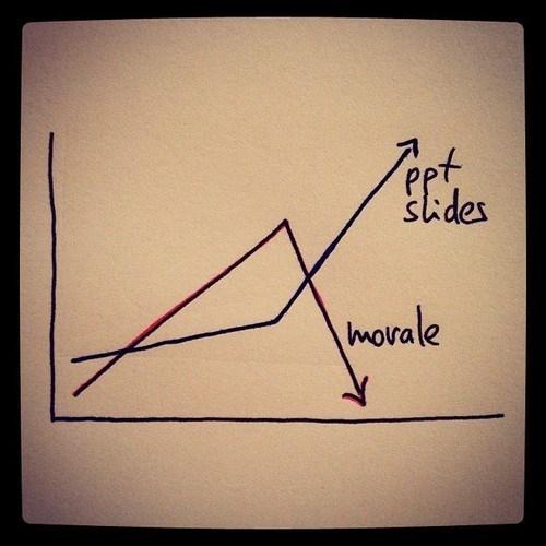 work,powerpoint,Line Graph
