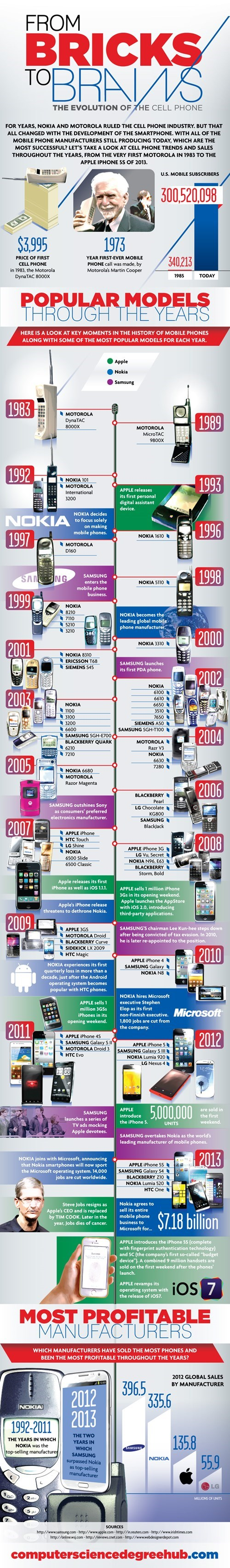 From Brick to Brains: The Evolution of the Cell Phone