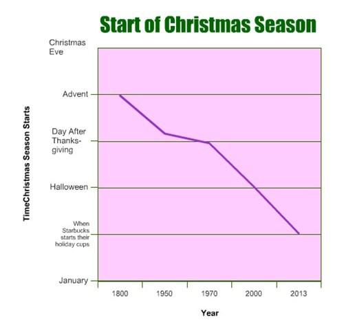 christmas,Line Graph,Starbucks