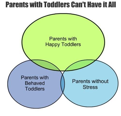 parenting,toddlers,venn diagram