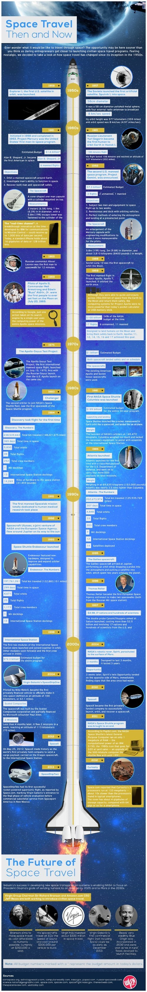 infographic,science,space,Travel