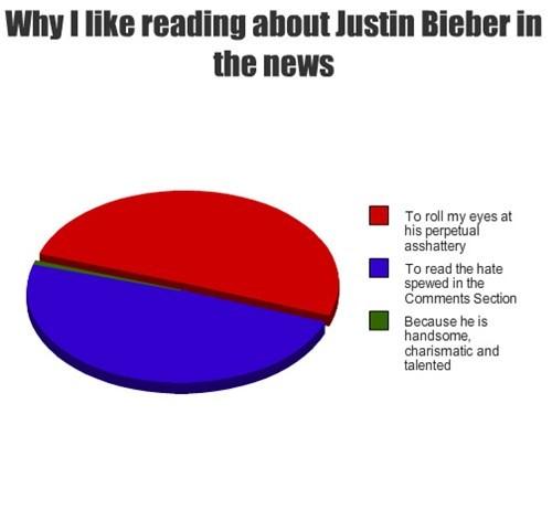justin bieber,Pie Chart,news,Music