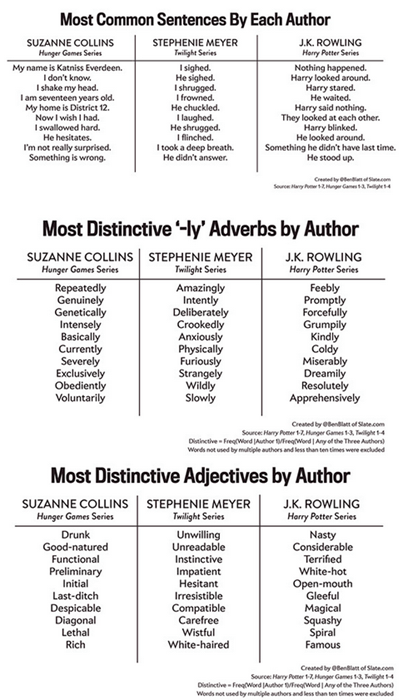 These are the Most Common Phrases in the Hunger Games, Twilight, and Harry Potter