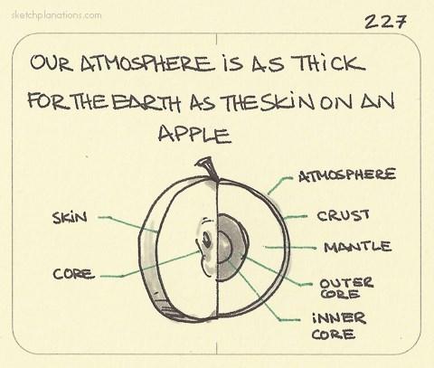 apple,earth,atmosphere,food,diagram,science