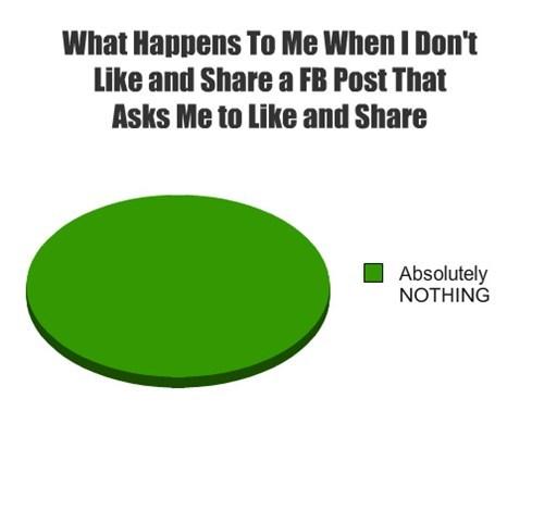 facebook,Pie Chart,social media