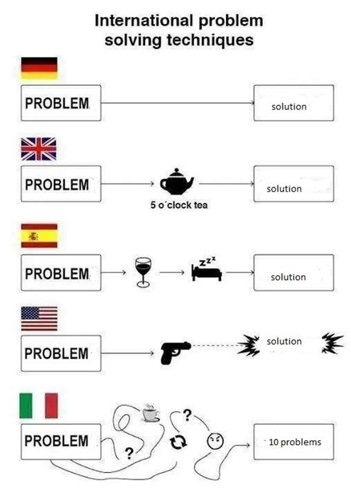 How Does Your Country Solve Problems?
