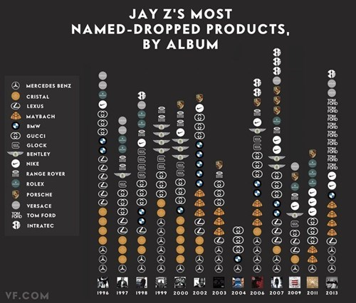 A Chart of Jay Z's Most Mentioned Brands in Songs