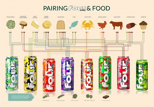 What Four Loko Goes With Your Meal?