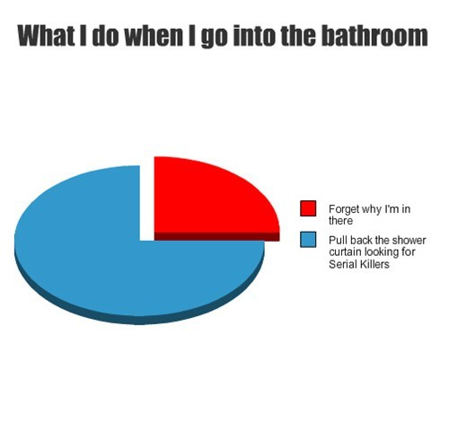 bathroom,murderers,Pie Chart