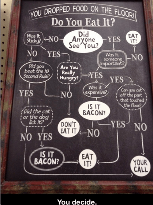 The Best Five-Second Rule Flow Chart