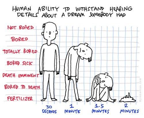 dreams,human,graphs