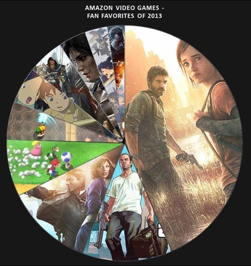 The Last of Us Kills It in Amazon's Fan Favorite Games of 2013 Poll