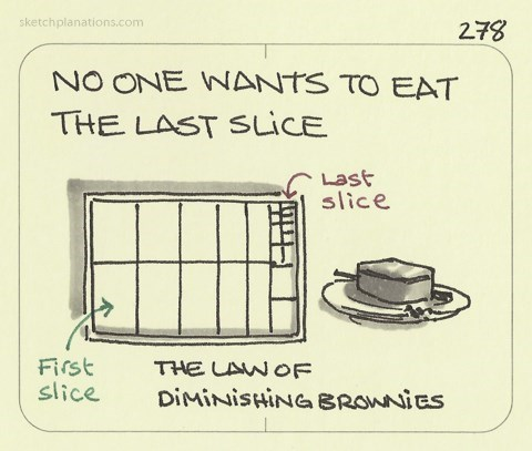 The Law of Diminishing Brownies
