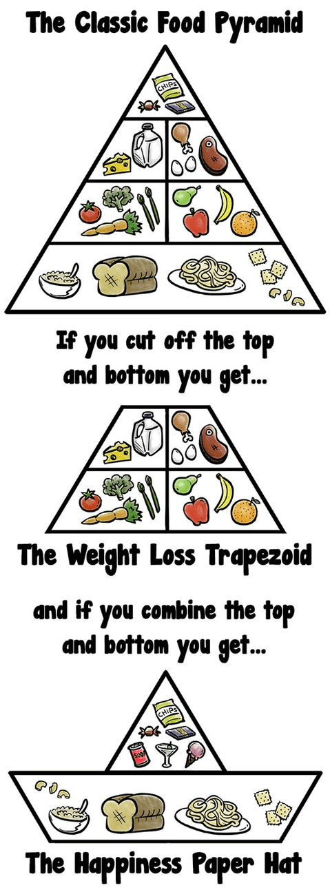 The Better Food Pyramid