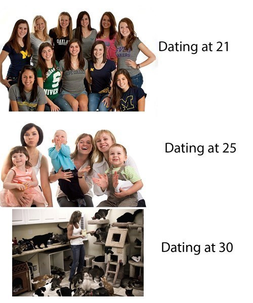 Dating at 30: a Revision