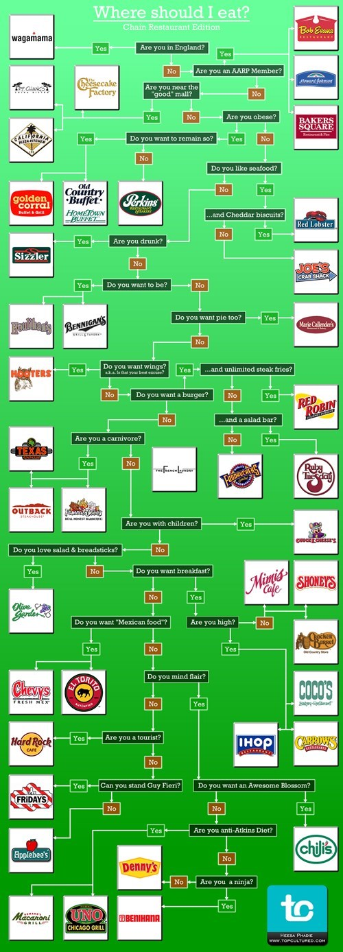 Where Should You Eat?