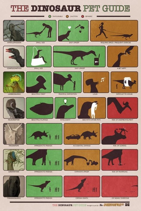 Ever Want a Dinosaur as a Pet? Well Here's Your Guide!
