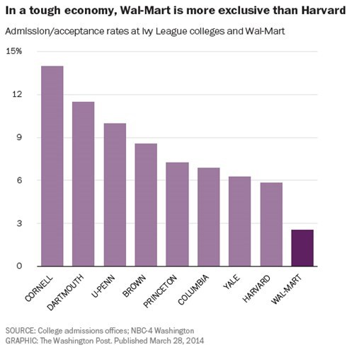 Walmart Has a Lower Acceptance Rate Than Harvard