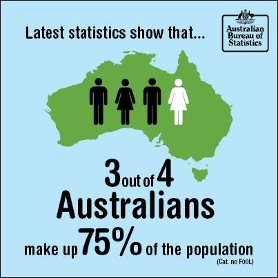 Courtesy of the Official Australian Bureau of Statistics