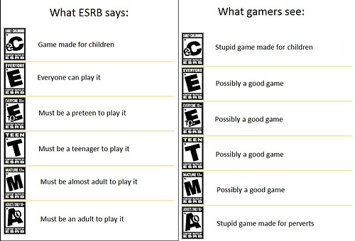 What the Rating System Really Means