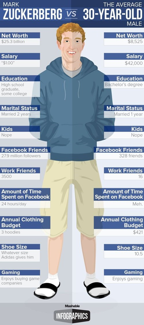Mark Zuckerberg Just Turned 30, so Here He is Compared to the Average 30-Year-Old Man