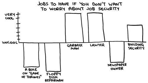 monday thru friday,job security,Chart,Bar Graph,work