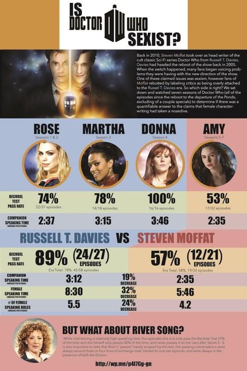 Is Moffat's Run More Sexist?