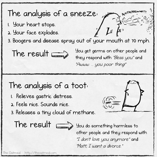 Analysis Of A Sneeze Versus A Toot