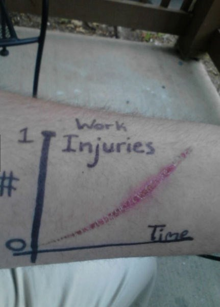 graphs,injury,monday thru friday,scratch
