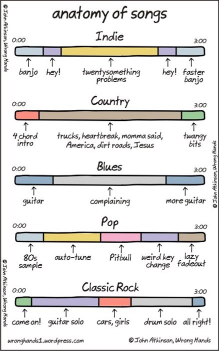 Anatomy of Music