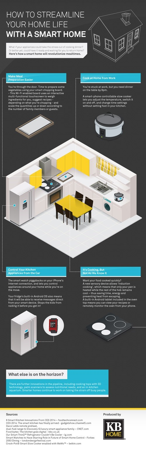 How A Smart Home Will Change MealTime