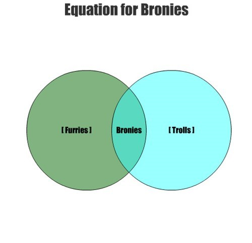 Equation for Bronies