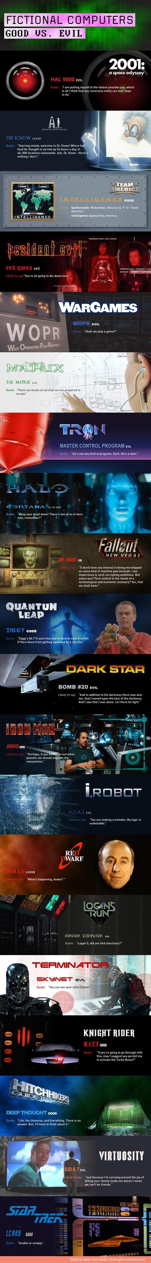 Fictional Computers - Good Vs. Evil