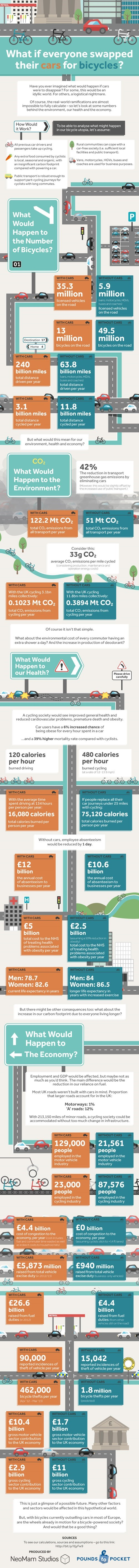What if Everyone Swapped Their Cars for Bicycles?