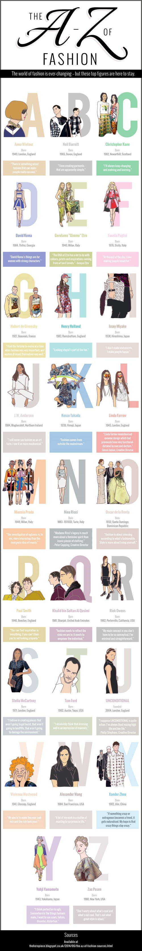 A-Z of Fashion