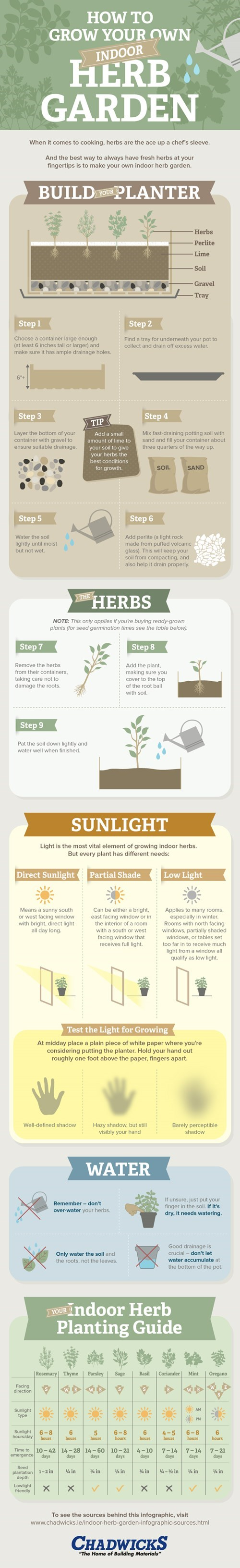 How To Grow Your Own Indoor Herb Garden