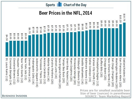 Beer Prices by NFL Stadium in 2014