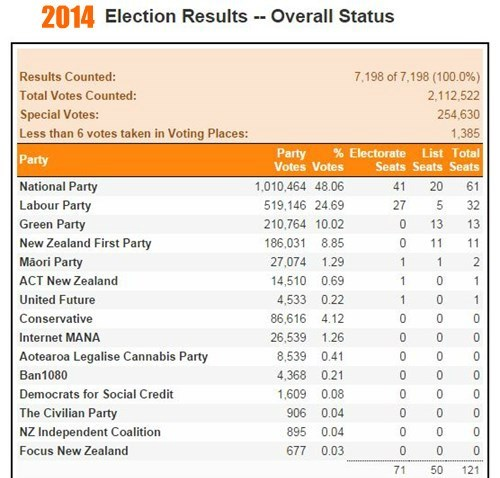 2014 Election Results NZ