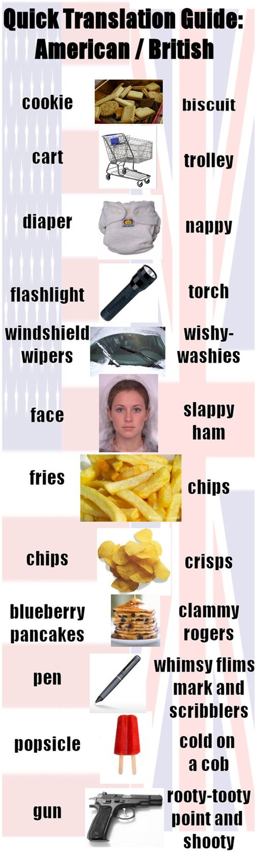 A Convenient American English to British English Guide