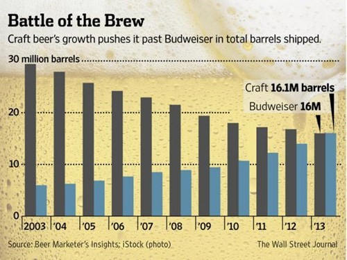 Craft Beer Is Still on the Rise