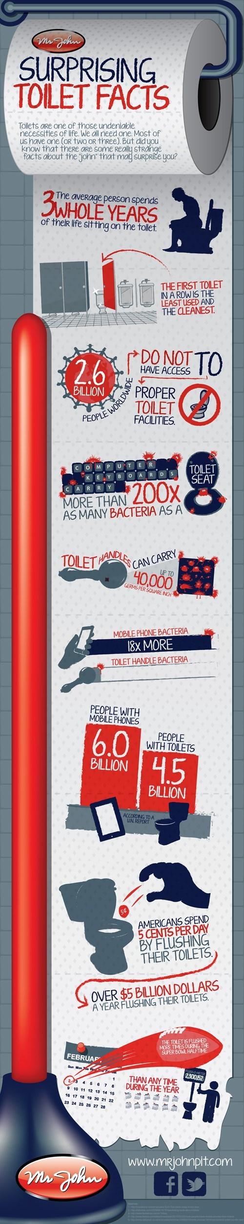 Surprising Toilet Facts