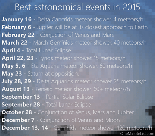 Some Astronomical Events to Look Out for in 2015