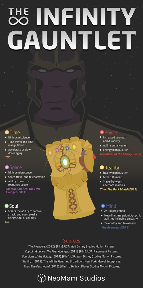Everything You Need to Know About Marvel's Infinity Stones
