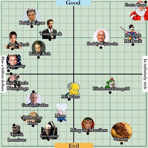 billionaires,dorkly,fictional billionaires