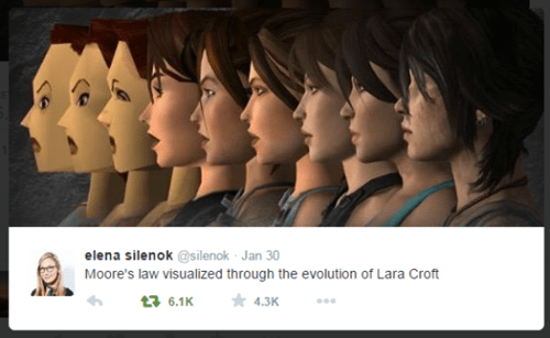 lara croft,twitter,moore's law,Tomb Raider