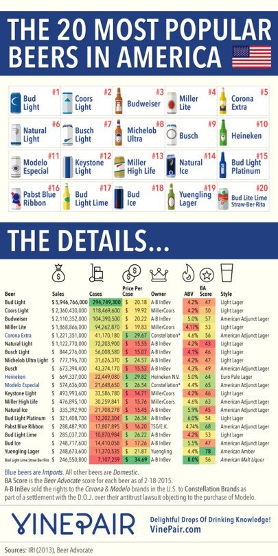 none of these popular beers are surprising